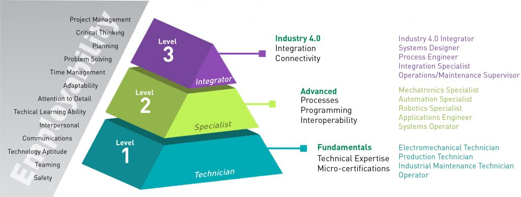 Industry 4.0 ARM